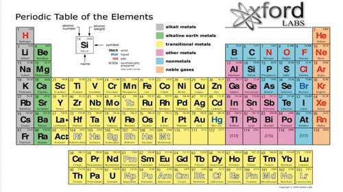 Tên tiếng Anh các nguyên tố hóa học.