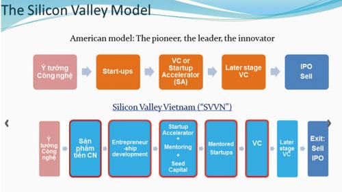 Việt Nam có thể tạo ra Mô hình thung lũng Silicon - Can Vietnam Create the Next Silicon Valley?