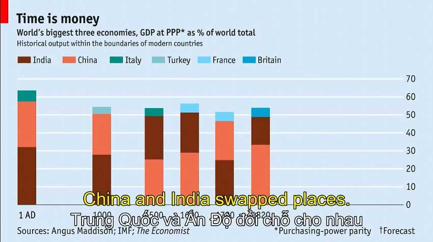 Quốc gia nào có nền kinh tế lớn nhất?